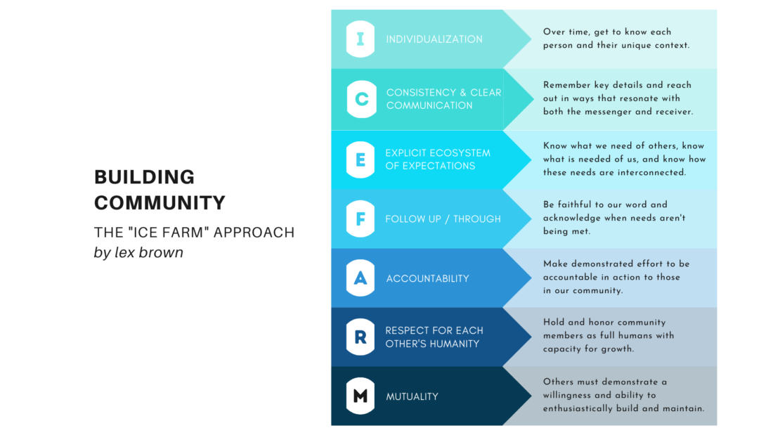 """An infographic about a Community Building method designed by FAO Fellow Lex Brown. The graphic's title is Building Community, The """"ICE FARM"""" Approach by lex brown. The graphic is organized by the letters of ICEFARM with a step based on each letter. I- Individualization: Over time, get to know each person and their unique context. C- Consistency and Clear communication: Remember key details and reach out in ways that resonate with both the messenger and receiver. E- Explicit Ecosystem of expectations: Know what we need of others, know what is needed of us, and know how these needs are interconnected. F- Follow up/through: Be faithful to our word and acknowledge when needs aren't being met. A-Accountability: Make demonstrated effort to be accountable in action to those in our community. R- Respect for each other's humanity: Hold and honor community members as full humans with capacity for growth. M- Mutuality: Others must demonstrate a willingness and ability to enthusiastically build and maintain."""